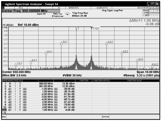 AN60-005 - Ultra-Linear 32W Amplifiers 500-1000MHz (LZY-2)