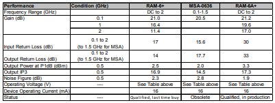 AN60-062 - RAM-6A+ Replacement Part Ref  Guide