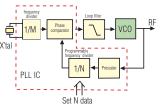 AN95-006 - Optimizing VCO PLL Evaluations & PLL Synthesizer