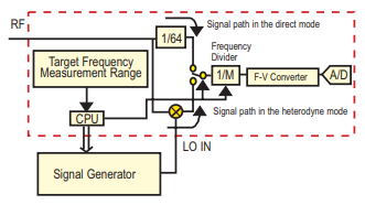 AN95-006 - Optimizing VCO PLL Evaluations & PLL Synthesizer Designs