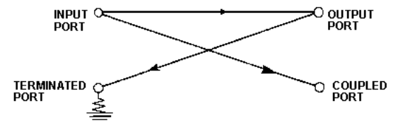 COUP7-2 - Directional Couplers