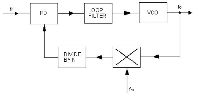 PLL Hi-Spd CMOS Logic PLL w//VCO Phase Locked Loops 50 pieces