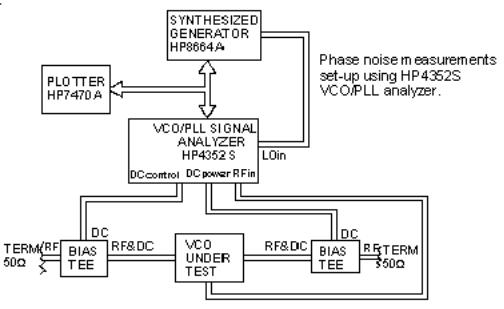 VCO15-15 - VCO test methods